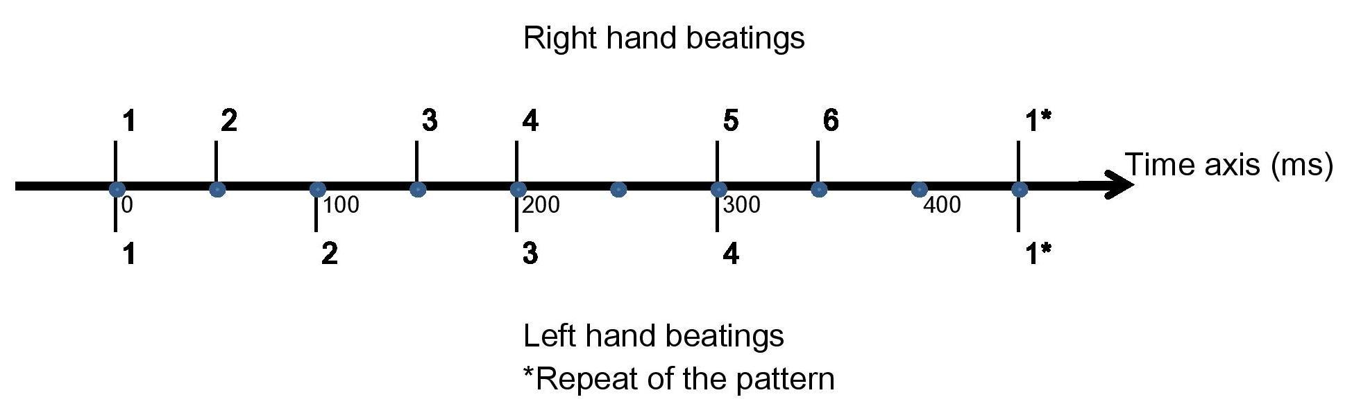 Barica Left Hand Beatings