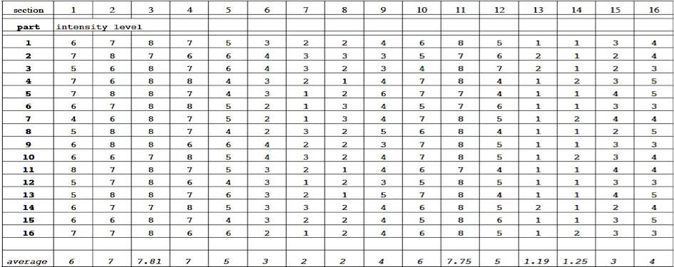 Michael Pisaro Ricefall Chart
