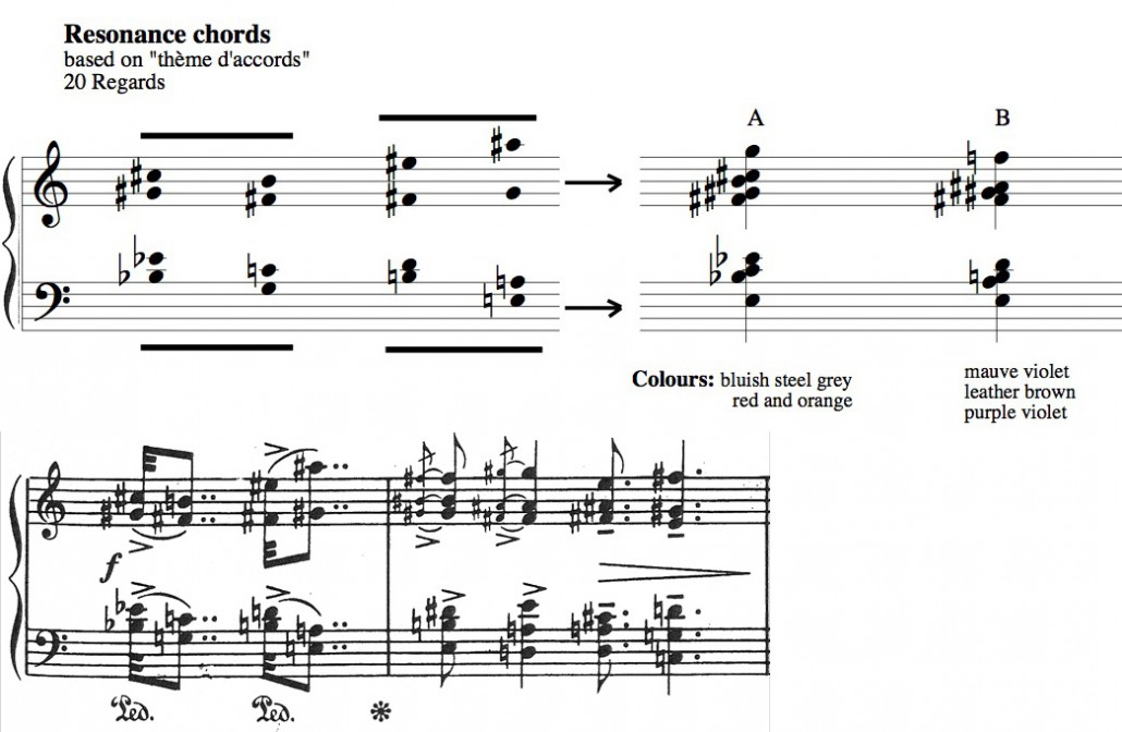 Resonance Chords Theme D Accords