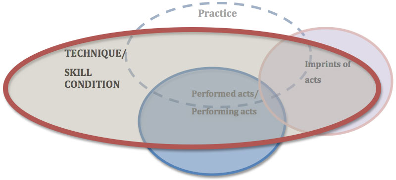 Mainstream Performer Activity