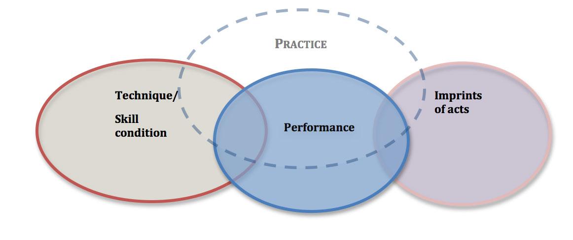 Practice Model Overlapping Discs